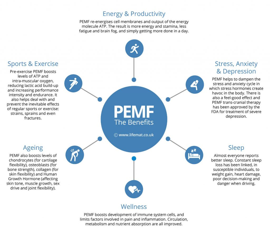 PEMF Benefits Graphic By LifeMat